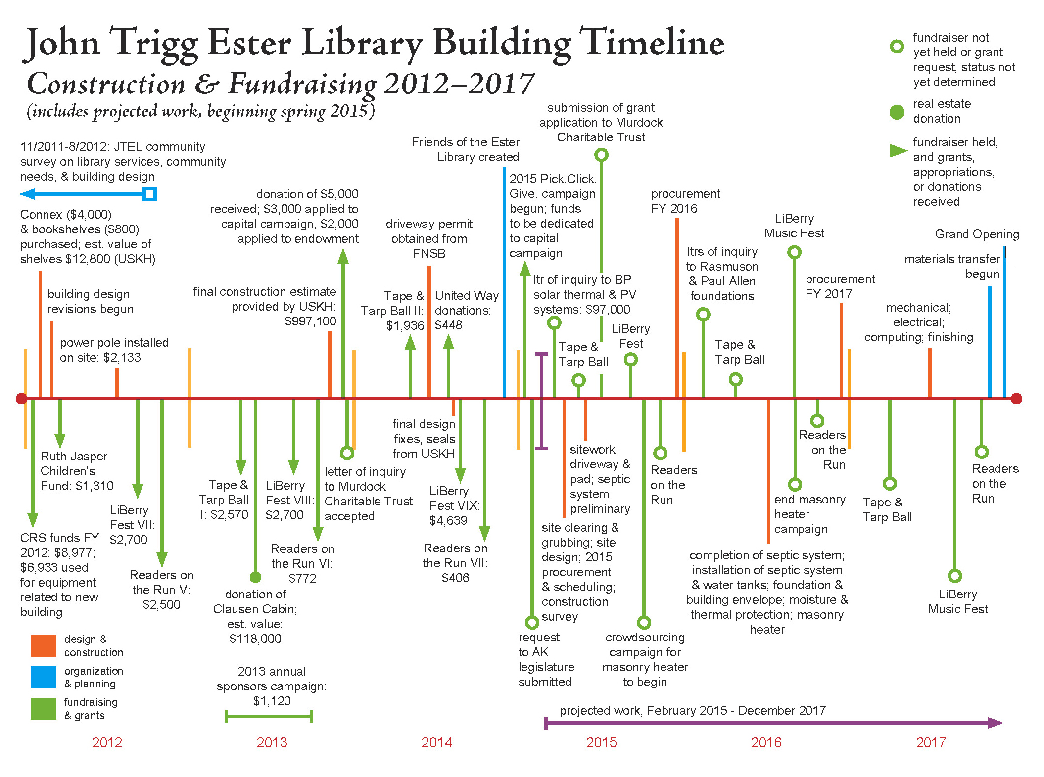 Construction ester library for Building a house timeline