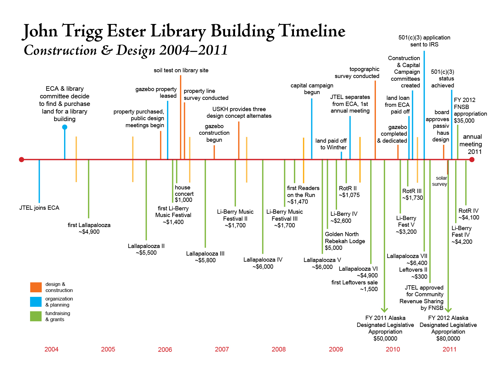 Construction ester library for House construction timeline