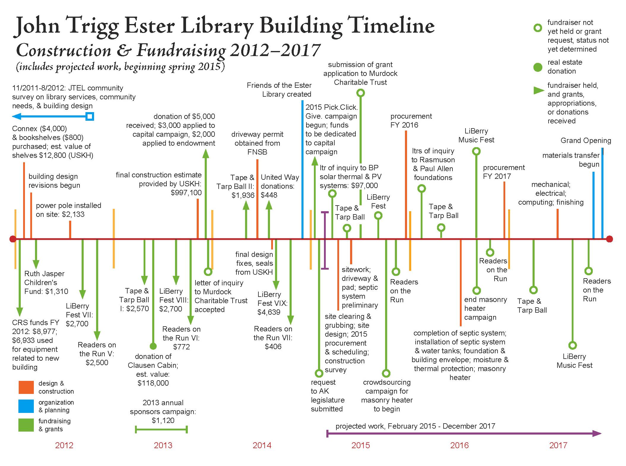 JTEL building timeline2
